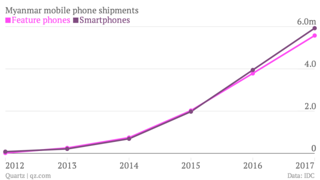 myanmar-mobile-phone-shipments-feature-phones-smartphones_chartbuilder-1.png